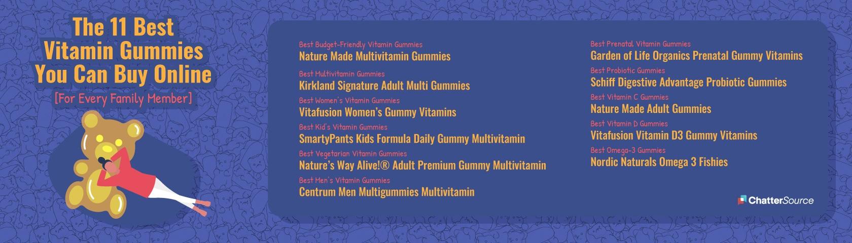 vitamin gummy infographic